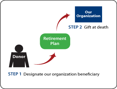 Gifts from Retirement Plans at Death Diagram